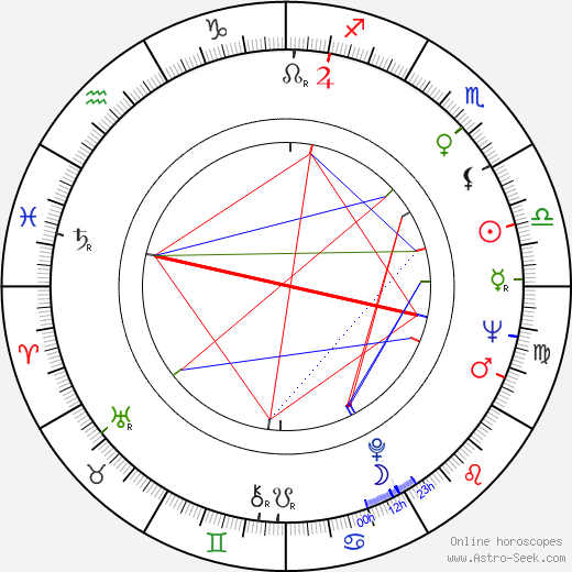 Gary Alcorn birth chart, Gary Alcorn astro natal horoscope, astrology