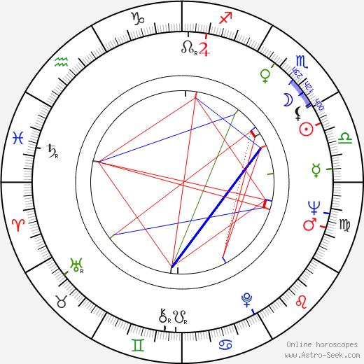 Gerardo Gandini birth chart, Gerardo Gandini astro natal horoscope, astrology