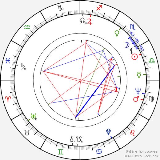 Irina Demick astro natal birth chart, Irina Demick horoscope, astrology