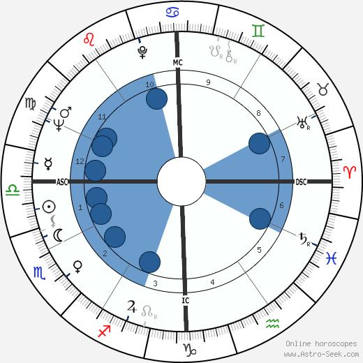 Jack Baldschun wikipedia, horoscope, astrology, instagram