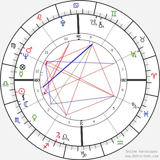 Jack Baldschun день рождения гороскоп, Jack Baldschun Натальная карта онлайн