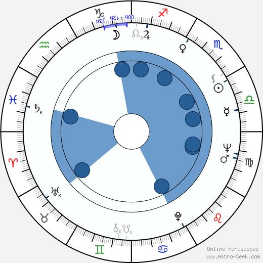 Jack Taylor wikipedia, horoscope, astrology, instagram