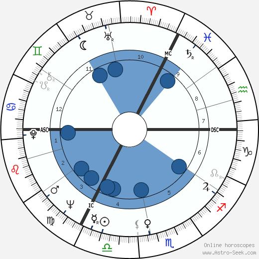 James Hanratty wikipedia, horoscope, astrology, instagram