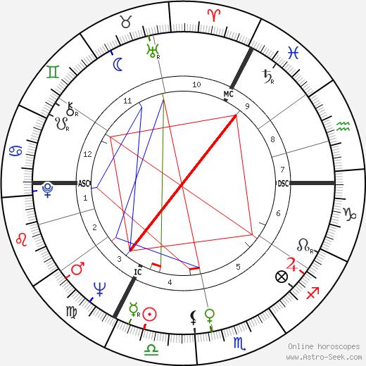 James Hanratty birth chart, James Hanratty astro natal horoscope, astrology