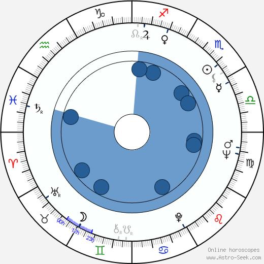 James Mathers wikipedia, horoscope, astrology, instagram
