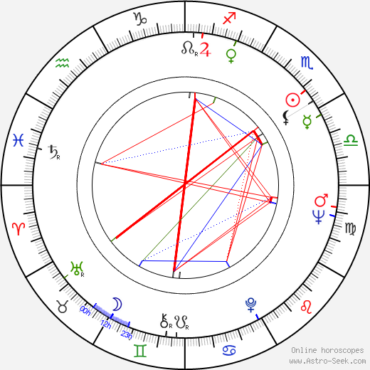 James Mathers birth chart, James Mathers astro natal horoscope, astrology