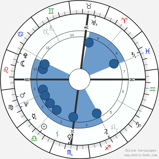 Jim Gross wikipedia, horoscope, astrology, instagram