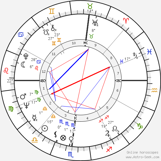 Jim Gross birth chart, biography, wikipedia 2019, 2020