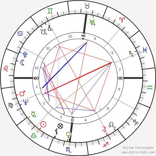 Jim Gross astro natal birth chart, Jim Gross horoscope, astrology