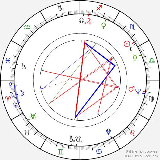 Джо Спинелл Joe Spinell день рождения гороскоп, Joe Spinell Натальная карта онлайн