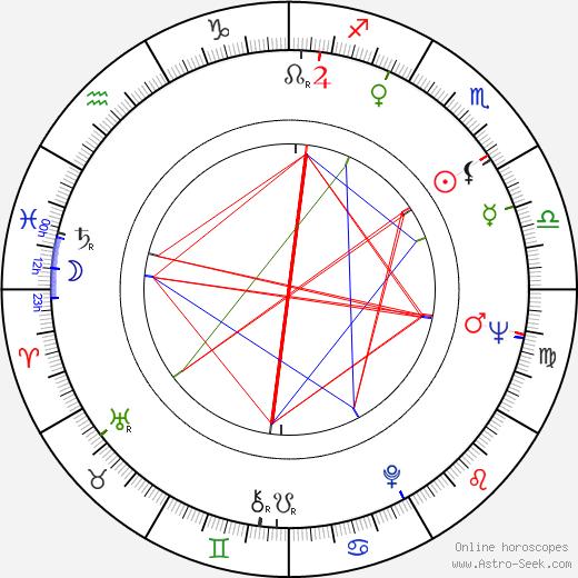 Joyce Chopra birth chart, Joyce Chopra astro natal horoscope, astrology