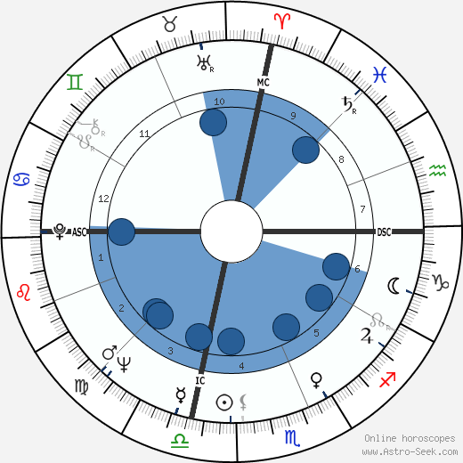 Khennane Mahi wikipedia, horoscope, astrology, instagram