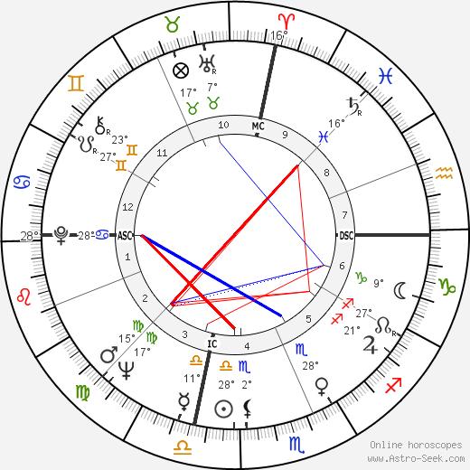Khennane Mahi birth chart, biography, wikipedia 2018, 2019