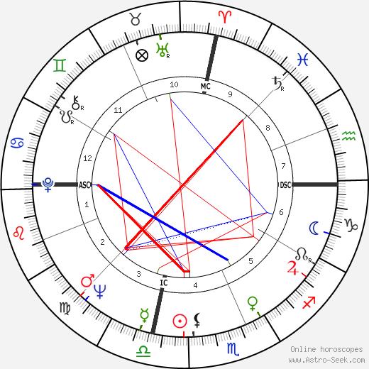 Khennane Mahi astro natal birth chart, Khennane Mahi horoscope, astrology