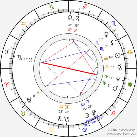 Leonid Kuravlyov birth chart, biography, wikipedia 2020, 2021