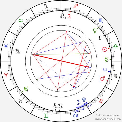 Leonid Kuravlyov birth chart, Leonid Kuravlyov astro natal horoscope, astrology