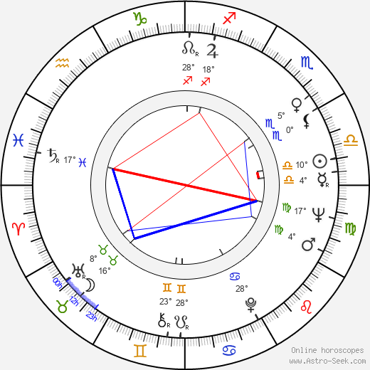 Mario Klemens birth chart, biography, wikipedia 2019, 2020