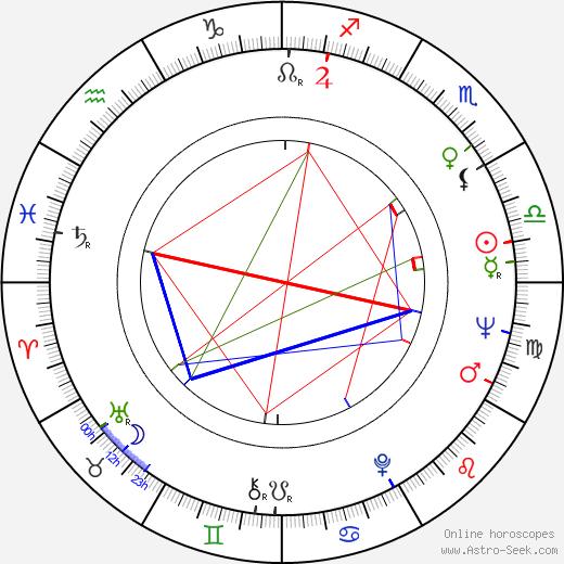 Mario Klemens birth chart, Mario Klemens astro natal horoscope, astrology