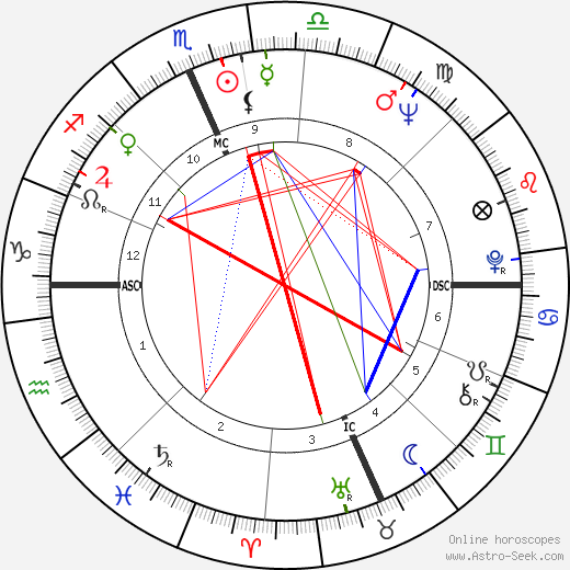 Майкл Лэндон Michael Landon день рождения гороскоп, Michael Landon Натальная карта онлайн