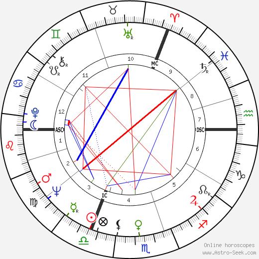 Michael White tema natale, oroscopo, Michael White oroscopi gratuiti, astrologia
