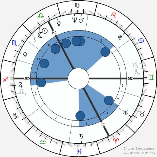 Michel Aumont wikipedia, horoscope, astrology, instagram