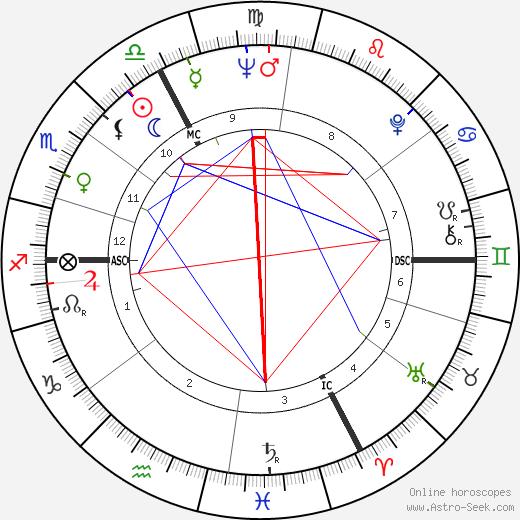 Michel Aumont astro natal birth chart, Michel Aumont horoscope, astrology