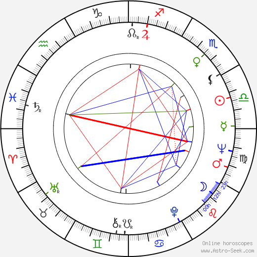 Michel Peyrelon astro natal birth chart, Michel Peyrelon horoscope, astrology