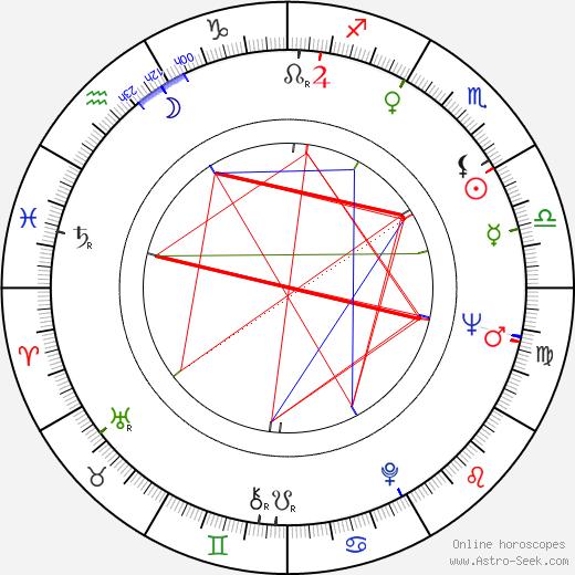 Mike Monty день рождения гороскоп, Mike Monty Натальная карта онлайн
