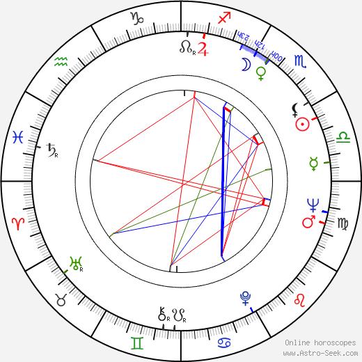 Milton Rodríguez astro natal birth chart, Milton Rodríguez horoscope, astrology