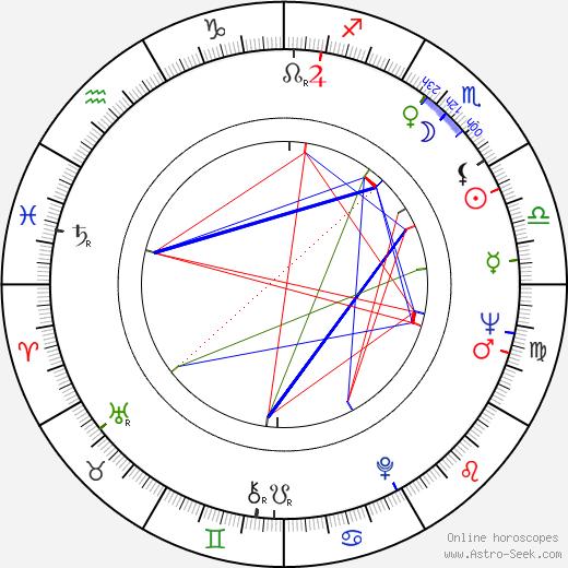 Nadia Barentin birth chart, Nadia Barentin astro natal horoscope, astrology