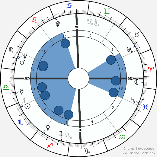 Nino Castelnuovo wikipedia, horoscope, astrology, instagram