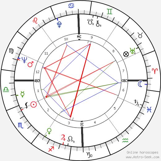 Нино Кастельнуово Nino Castelnuovo день рождения гороскоп, Nino Castelnuovo Натальная карта онлайн