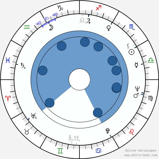 Pasi Rutanen wikipedia, horoscope, astrology, instagram
