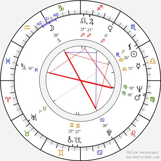 Pasi Rutanen birth chart, biography, wikipedia 2017, 2018