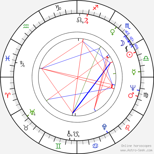 Peter Bowles birth chart, Peter Bowles astro natal horoscope, astrology