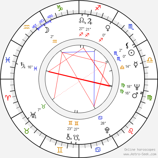 Philip Kaufman birth chart, biography, wikipedia 2019, 2020