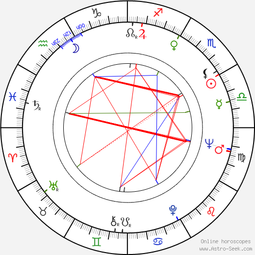 Philip Kaufman astro natal birth chart, Philip Kaufman horoscope, astrology