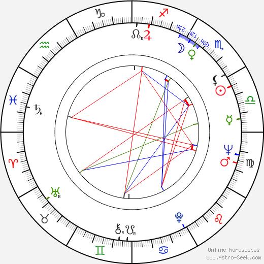 Raf Mattioli birth chart, Raf Mattioli astro natal horoscope, astrology