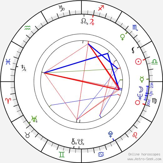 Richard F. Teerlink birth chart, Richard F. Teerlink astro natal horoscope, astrology