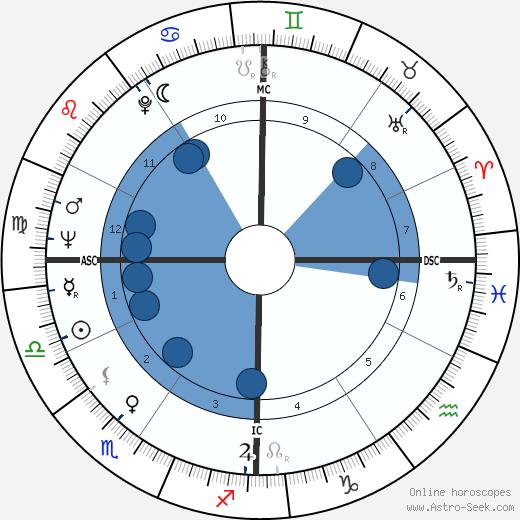 Rona Barrett wikipedia, horoscope, astrology, instagram
