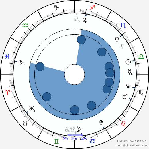 Sandra Voe wikipedia, horoscope, astrology, instagram