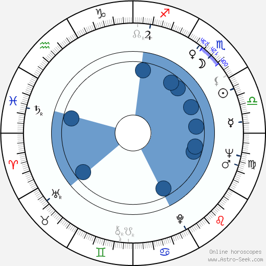 Savva Kulish wikipedia, horoscope, astrology, instagram