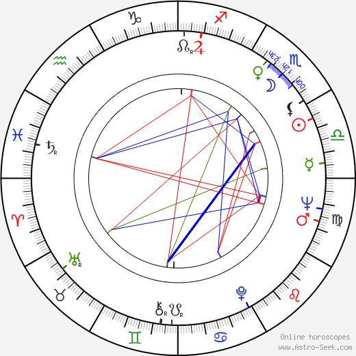 Savva Kulish birth chart, Savva Kulish astro natal horoscope, astrology
