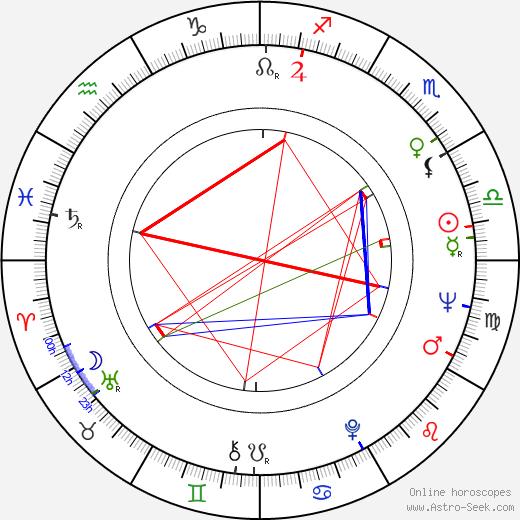 Stanislaw Brejdygant birth chart, Stanislaw Brejdygant astro natal horoscope, astrology