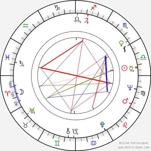 Stella Stevens astro natal birth chart, Stella Stevens horoscope, astrology