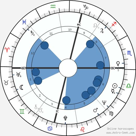 Steve Reich wikipedia, horoscope, astrology, instagram