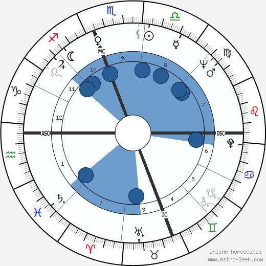 Sylvia Browne wikipedia, horoscope, astrology, instagram
