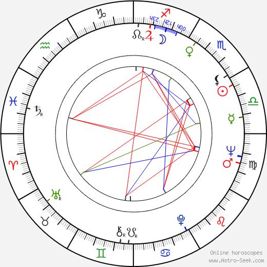 Tony Lo Bianco tema natale, oroscopo, Tony Lo Bianco oroscopi gratuiti, astrologia