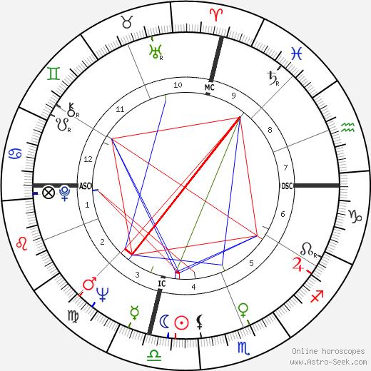 Tony Russo astro natal birth chart, Tony Russo horoscope, astrology