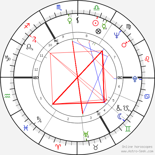 Вацлав Гавел Václav Havel день рождения гороскоп, Václav Havel Натальная карта онлайн